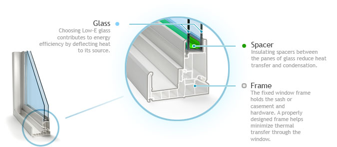 components of energy efficient window